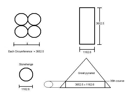 Stonehenge and Great pyramid dimensions